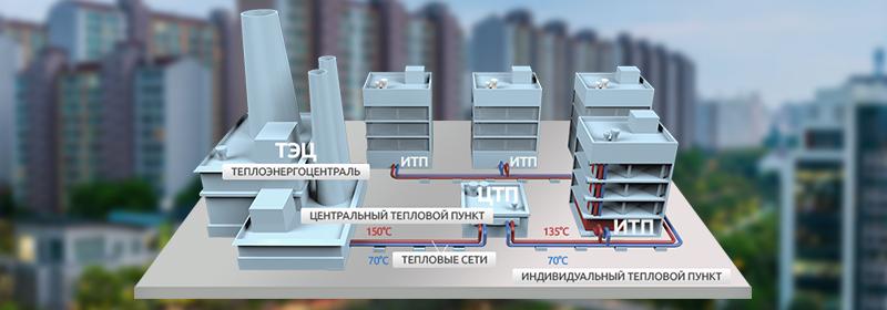programma-zhkh-v-regionah